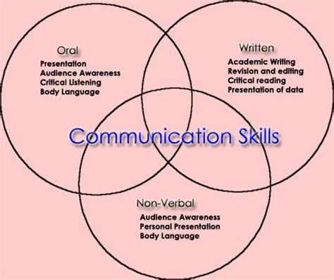 Listening is more important than speaking essay